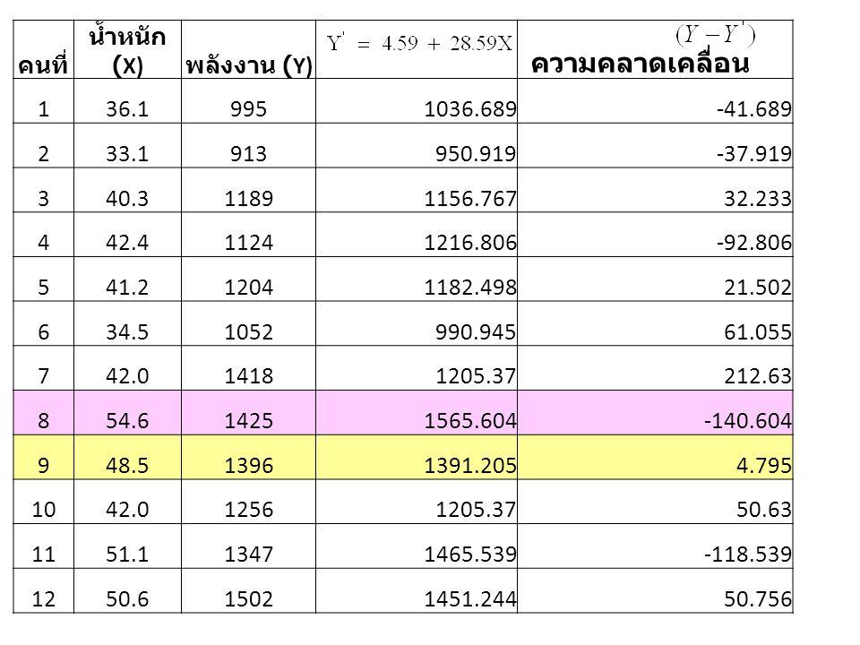 คนที่ น้ำหนัก (X) พลังงาน (Y) ความคลาดเคลื่อน 136.19951036.689-41.689 233.1913950.919-37.919 340.311891156.76732.233 442.411241216.806-92.806 541.2120