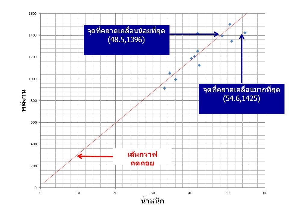 จุดที่คลาดเคลื่อนน้อยที่สุด (48.5,1396) จุดที่คลาดเคลื่อนมากที่สุด (54.6,1425) เส้นกราฟ ถดถอย