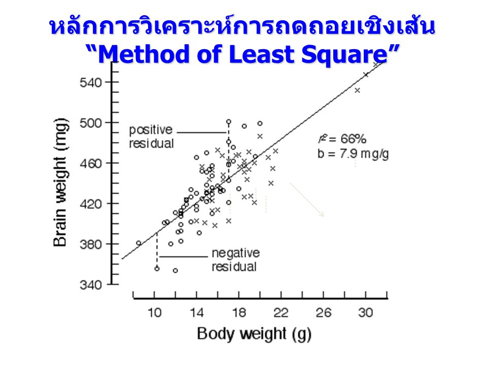 """หลักการวิเคราะห์การถดถอยเชิงเส้น """"Method of Least Square"""" Y=a+bX"""