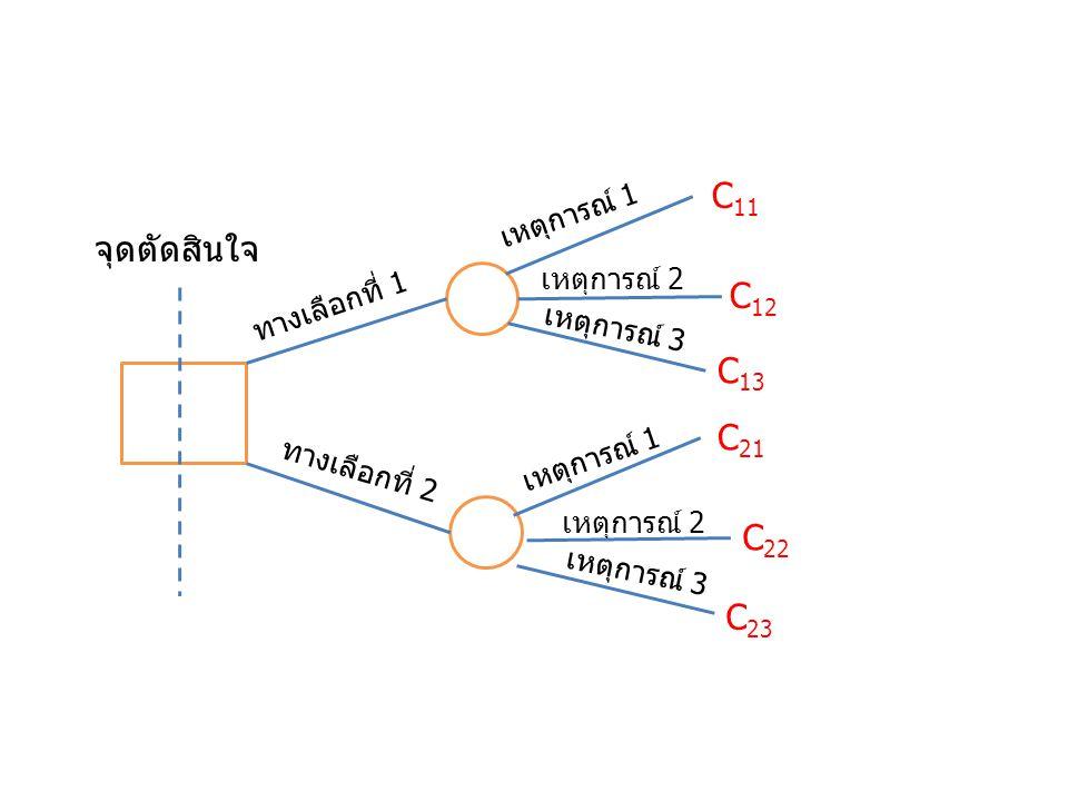 ทางเลือกที่ 1 ทางเลือกที่ 2 เหตุการณ์ 1 เหตุการณ์ 2 เหตุการณ์ 3 เหตุการณ์ 1 เหตุการณ์ 2 เหตุการณ์ 3 จุดตัดสินใจ C 11 C 12 C 13 C 21 C 22 C 23