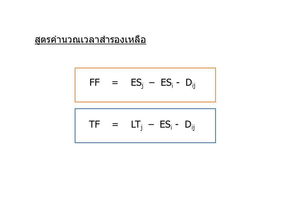 FF = ES j – ES i - D ij TF = LT j – ES i - D ij สูตรคำนวณเวลาสำรองเหลือ