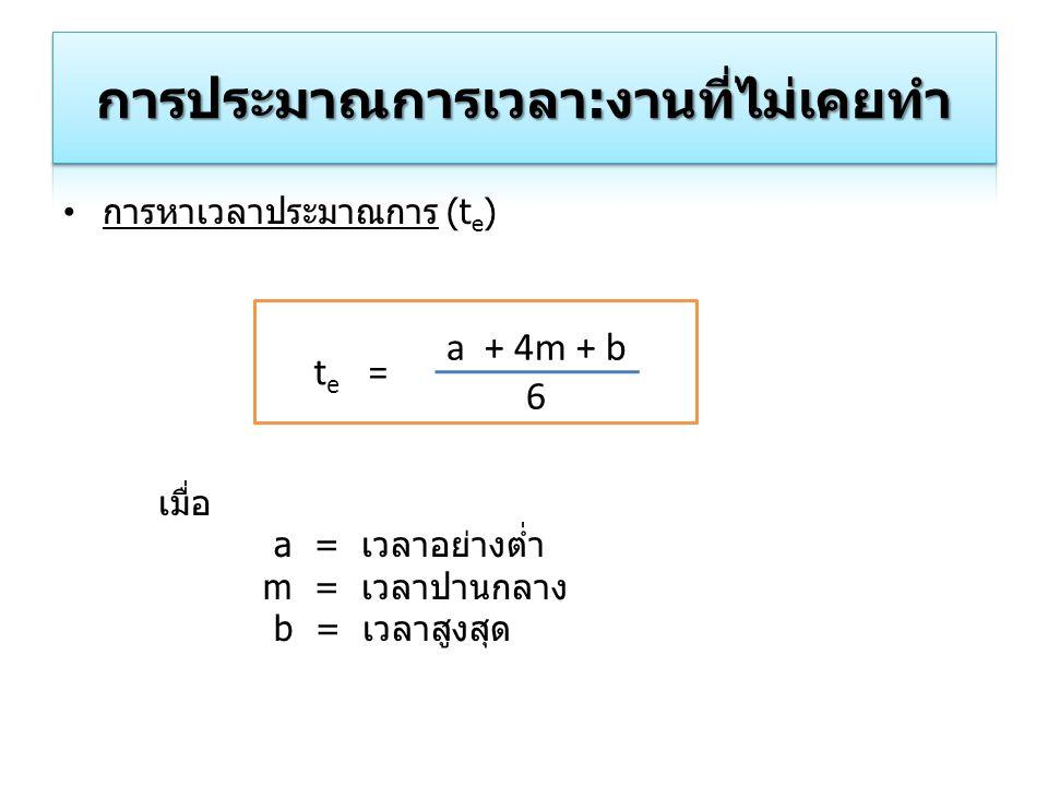 การหาเวลาประมาณการ (t e ) t e = a + 4m + b 6 เมื่อ a = เวลาอย่างต่ำ m = เวลาปานกลาง b = เวลาสูงสุด
