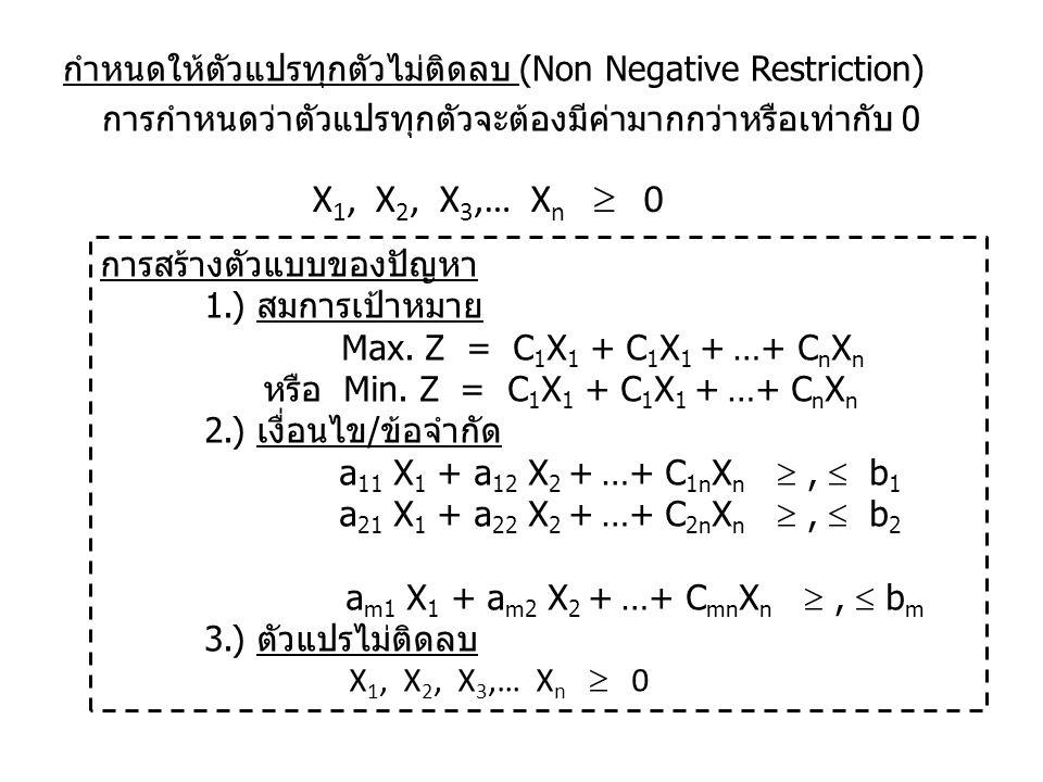กำหนดให้ตัวแปรทุกตัวไม่ติดลบ (Non Negative Restriction) การกำหนดว่าตัวแปรทุกตัวจะต้องมีค่ามากกว่าหรือเท่ากับ 0 X 1, X 2, X 3,… X n  0 การสร้างตัวแบบข