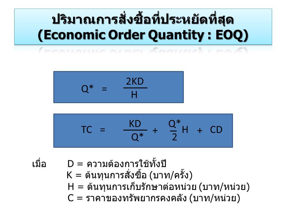 Q* = 2KD H TC = KD Q* 2 CDH ++ เมื่อ D = ความต้องการใช้ทั้งปี K = ต้นทุนการสั่งซื้อ (บาท/ครั้ง) H = ต้นทุนการเก็บรักษาต่อหน่วย (บาท/หน่วย) C = ราคาของ