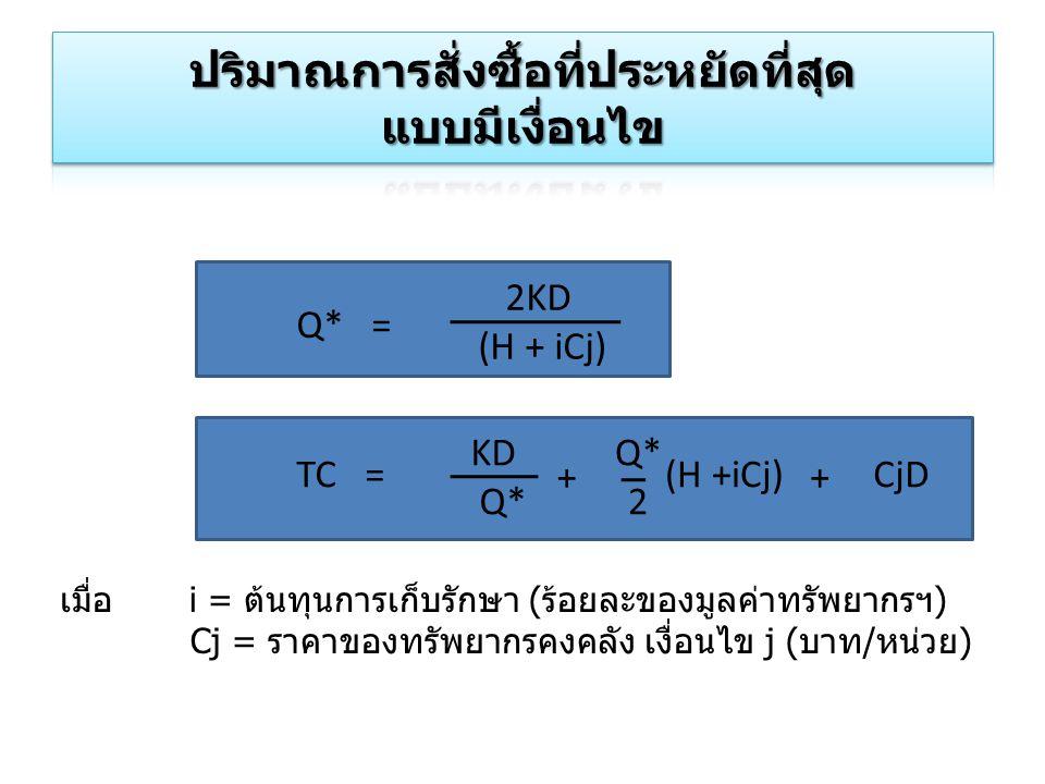 Q* = 2KD (H + iCj) TC = KD Q* 2 CjD(H +iCj) ++ เมื่อ i = ต้นทุนการเก็บรักษา (ร้อยละของมูลค่าทรัพยากรฯ) Cj = ราคาของทรัพยากรคงคลัง เงื่อนไข j (บาท/หน่ว