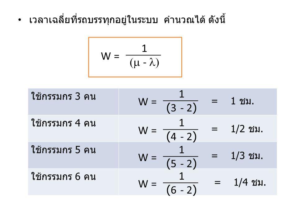 เวลาเฉลี่ยที่รถบรรทุกอยู่ในระบบ คำนวณได้ ดังนี้ W = 1 (  - ) ใช้กรรมกร 3 คน ใช้กรรมกร 4 คน ใช้กรรมกร 5 คน ใช้กรรมกร 6 คน W = 1 (3 - 2) W = 1 (4 - 2)