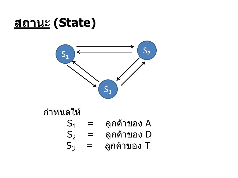 สถานะ (State) S1S1 S2S2 กำหนดให้ S 1 = ลูกค้าของ A S 2 = ลูกค้าของ D S 3 = ลูกค้าของ T S3S3