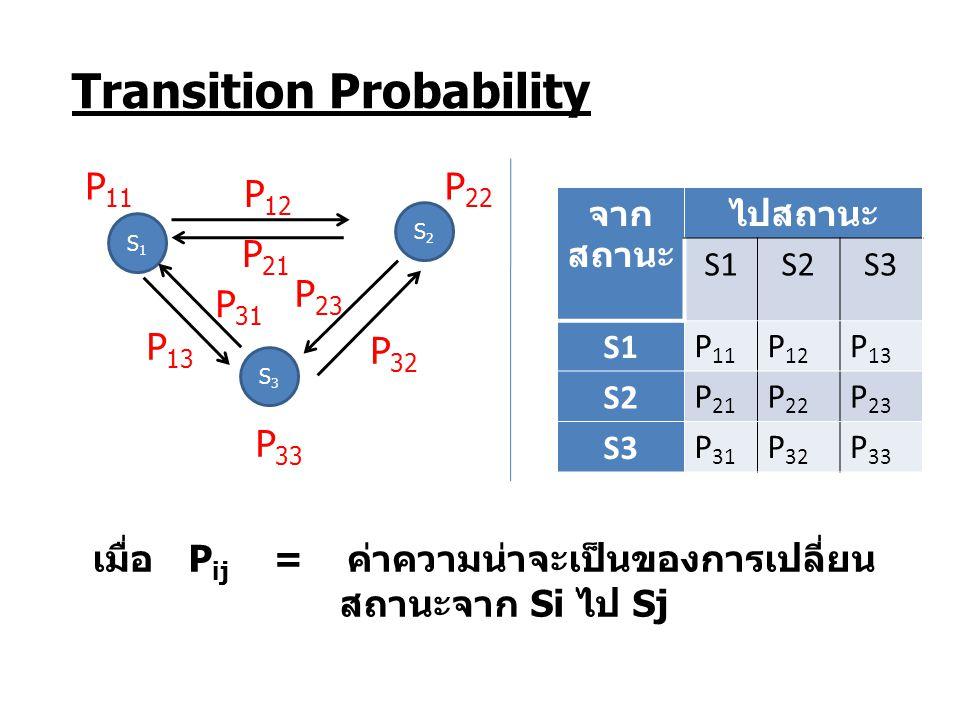 Transition Probability เมื่อP ij = ค่าความน่าจะเป็นของการเปลี่ยน สถานะจาก Si ไป Sj S1S1 S2S2 S3S3 P 12 P 21 P 23 P 32 P 13 P 31 P 11 P 33 P 22 จาก สถา