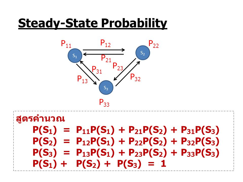 Steady-State Probability สูตรคำนวณ P(S 1 ) = P 11 P(S 1 ) + P 21 P(S 2 ) + P 31 P(S 3 ) P(S 2 ) = P 12 P(S 1 ) + P 22 P(S 2 ) + P 32 P(S 3 ) P(S 3 ) =
