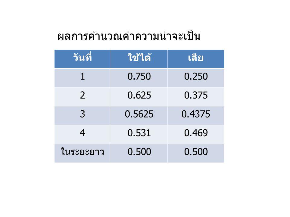 วันที่ใช้ได้เสีย 10.7500.250 20.6250.375 30.56250.4375 40.5310.469 ในระยะยาว0.500 ผลการคำนวณค่าความน่าจะเป็น