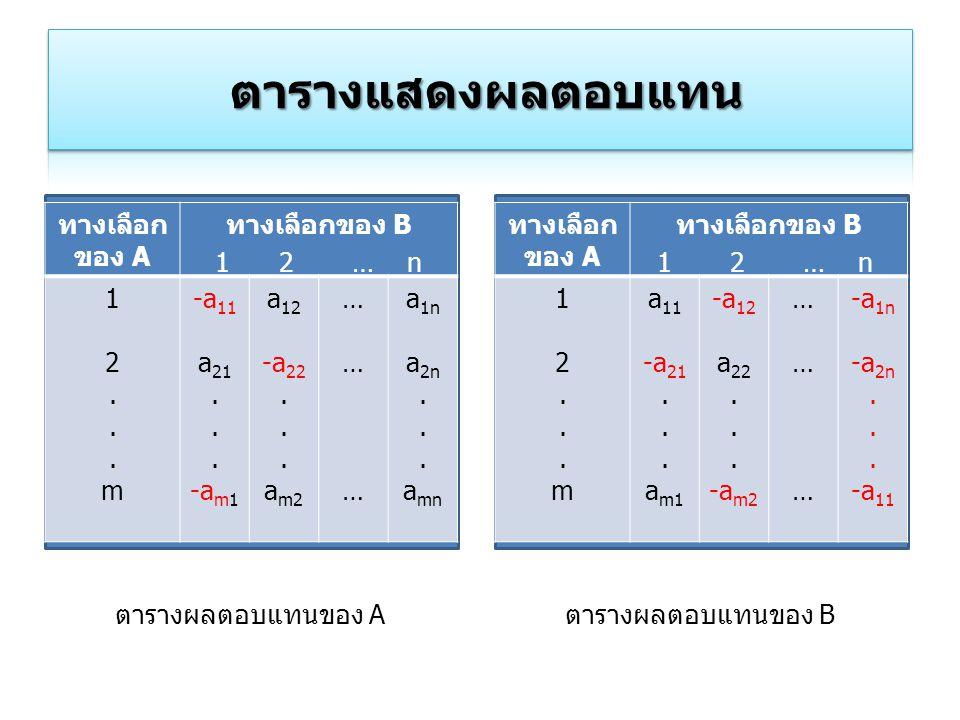 ทางเลือก ของ A ทางเลือกของ B 12...m12...m -a 11 a 21. -a m1 a 12 -a 22. a m2 ……………… a 1n a 2n. a mn 1 2 … n ทางเลือก ของ A ทางเลือกของ B 12...m12...m