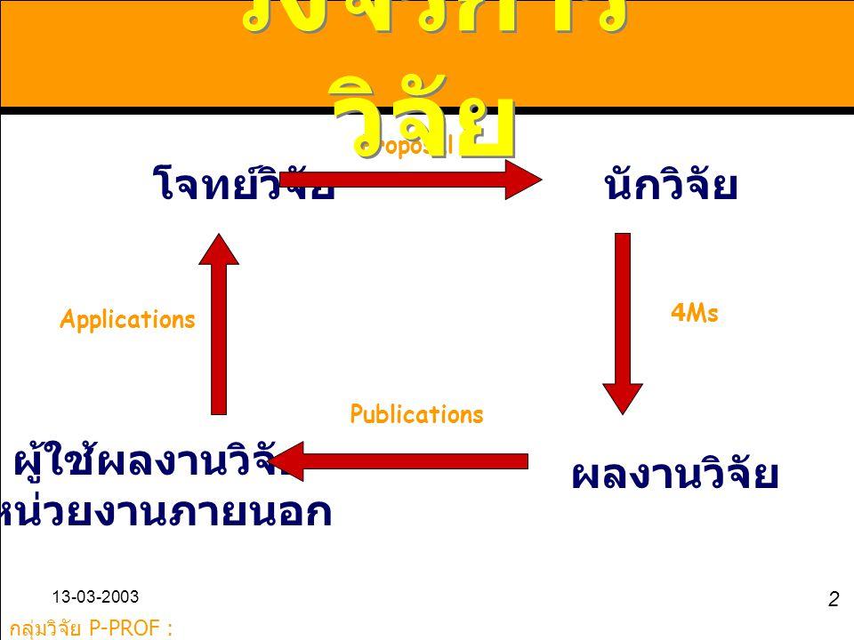 กลุ่มวิจัย P-PROF : www.kmutt.ac.th/p-prof www.kmutt.ac.th/p-prof 13-03-2003 2 โจทย์วิจัยนักวิจัย ผลงานวิจัย ผู้ใช้ผลงานวิจัย หน่วยงานภายนอก Proposal