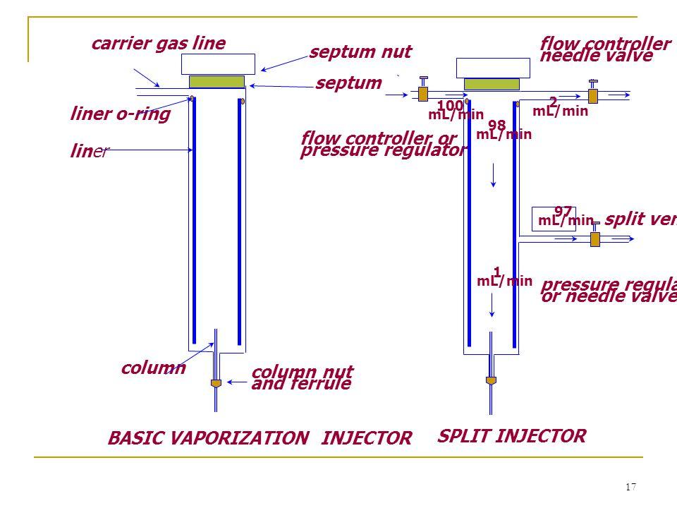 17 carrier gas line liner o-ring liner septum nut septum column column nut and ferrule split vent flow controller or pressure regulator 1 mL/min 98 mL