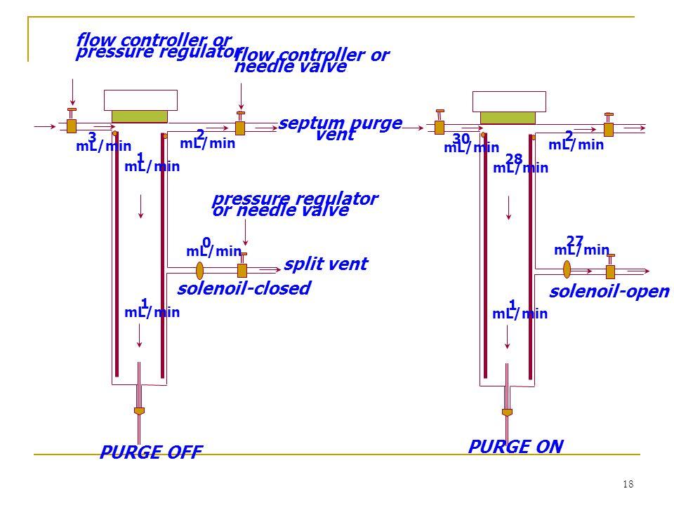 18 1 mL/min 28 mL/min 2 mL/min 27 mL/min 30 mL/min septum purge vent 1 mL/min 1 mL/min 2 mL/min 0 mL/min 3 mL/min flow controller or needle valve spli