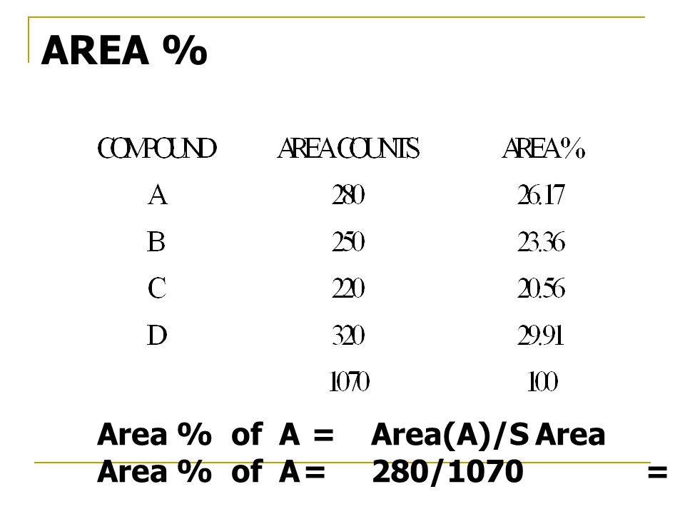 Area % of A = Area(A)/S Area Area % of A=280/1070=26.17 AREA %