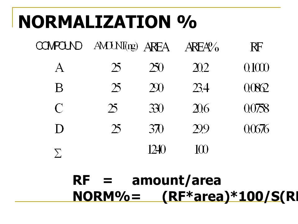 RF=amount/area NORM%=(RF*area)*100/S(RF* area) NORMALIZATION %