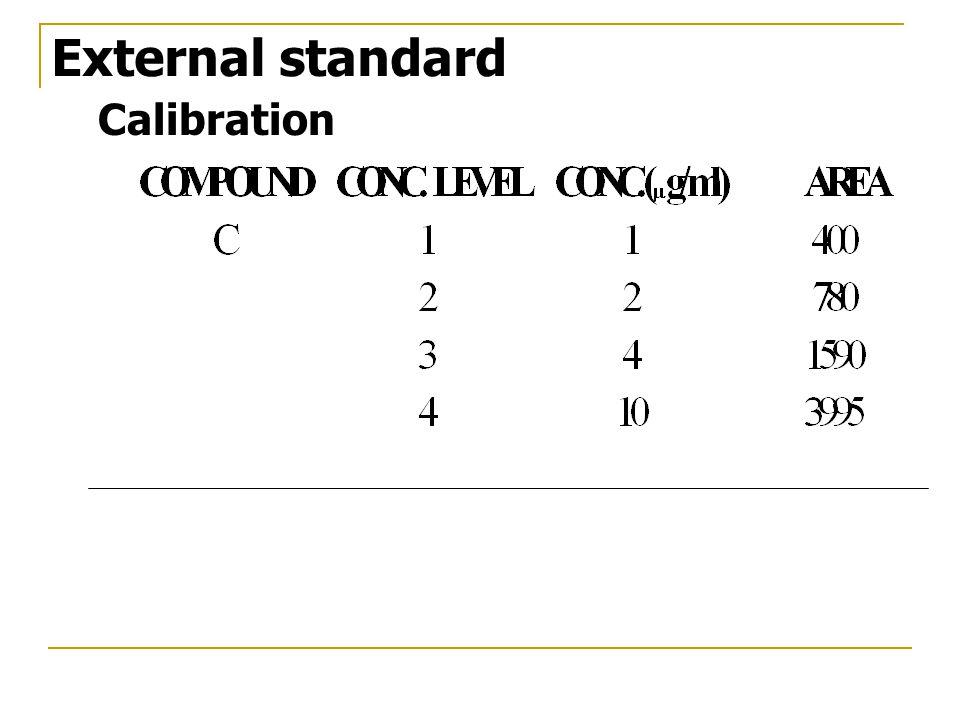 Calibration External standard
