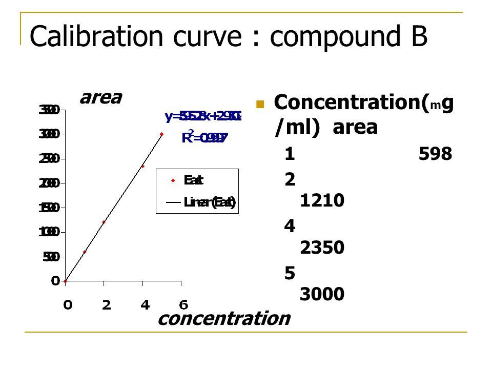 Calibration curve : compound B Concentration( m g /ml) area 1 598 2 1210 4 2350 5 3000 concentration area