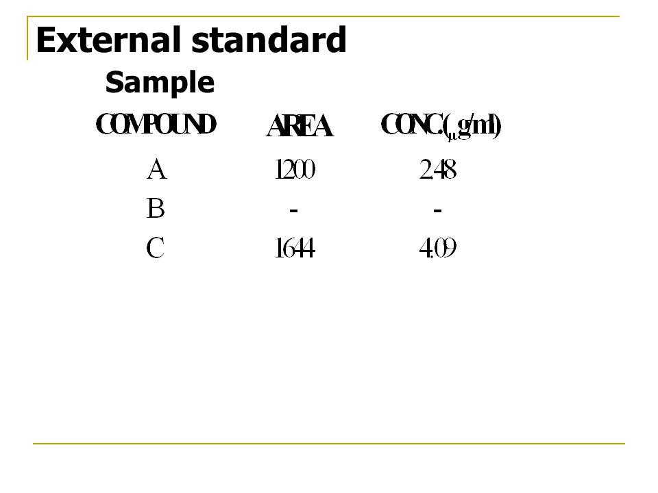 Sample External standard