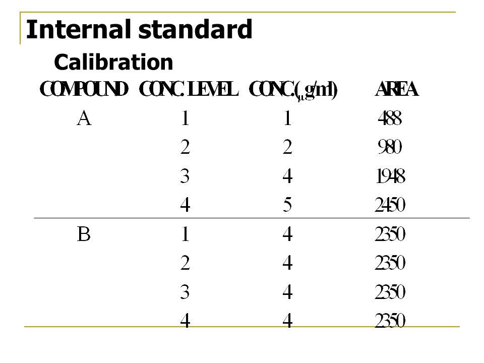 Calibration Internal standard