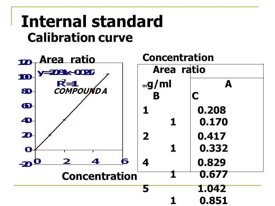 Concentration Area ratio m g/mlA B C 10.208 1 0.170 20.417 1 0.332 40.829 1 0.677 51.042 1 0.851 COMPOUND A Area ratio Concentration Calibration curve