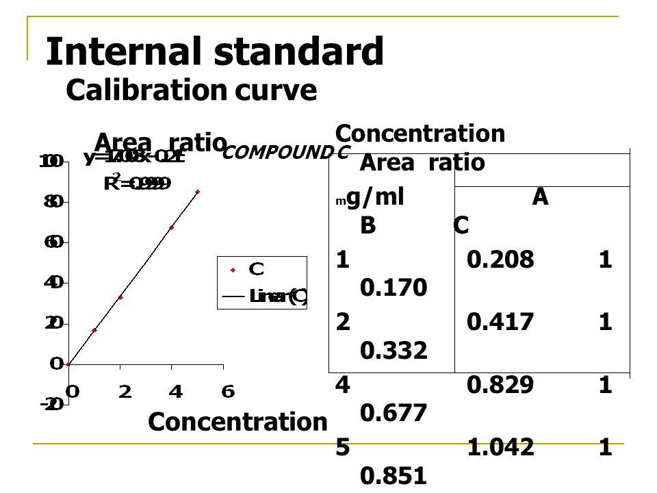 Internal standard COMPOUND C Area ratio Concentration Calibration curve Concentration Area ratio m g/mlA B C 10.2081 0.170 20.4171 0.332 40.8291 0.677