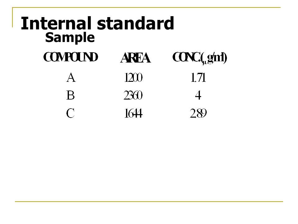 Sample Internal standard
