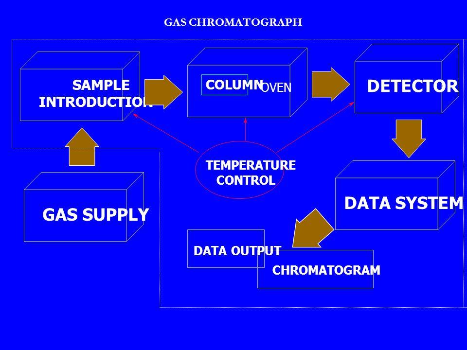 Calibration curve : compound C Concentration( m g /ml) area 1 400 2 780 4 1590 5 3995 concentration area