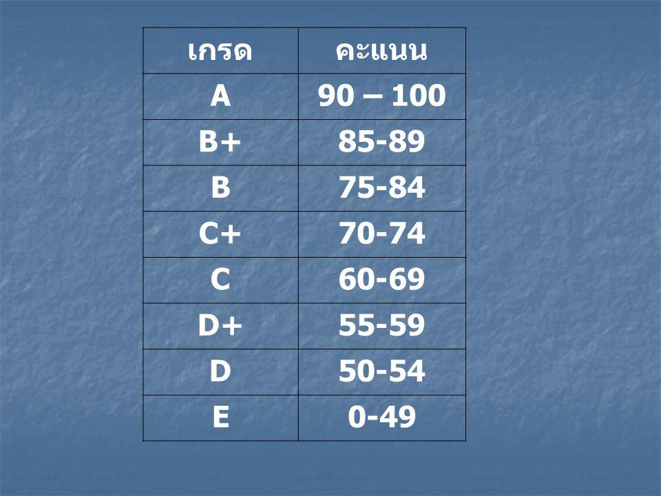 เกรดคะแนน A90 – 100 B+85-89 B75-84 C+70-74 C60-69 D+55-59 D50-54 E0-49