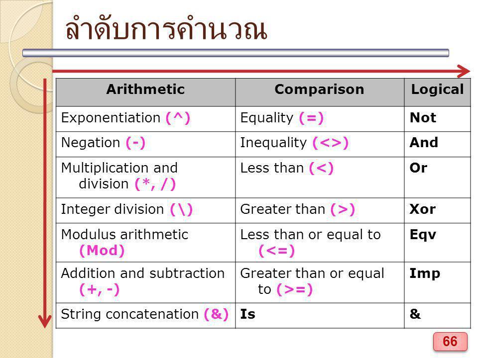 ลำดับการคำนวณ ArithmeticComparisonLogical Exponentiation (^)Equality (=)Not Negation (-)Inequality (<>)And Multiplication and division (*, /) Less tha