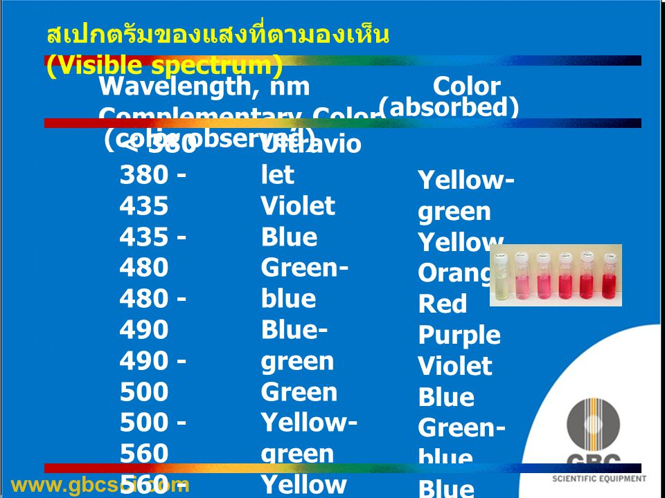 www.gbcsci.com Wavelength, nm Color Complementary Color (absorbed) (color observed) 780 Ultravio let Violet Blue Green- blue Blue- green Green Yellow-