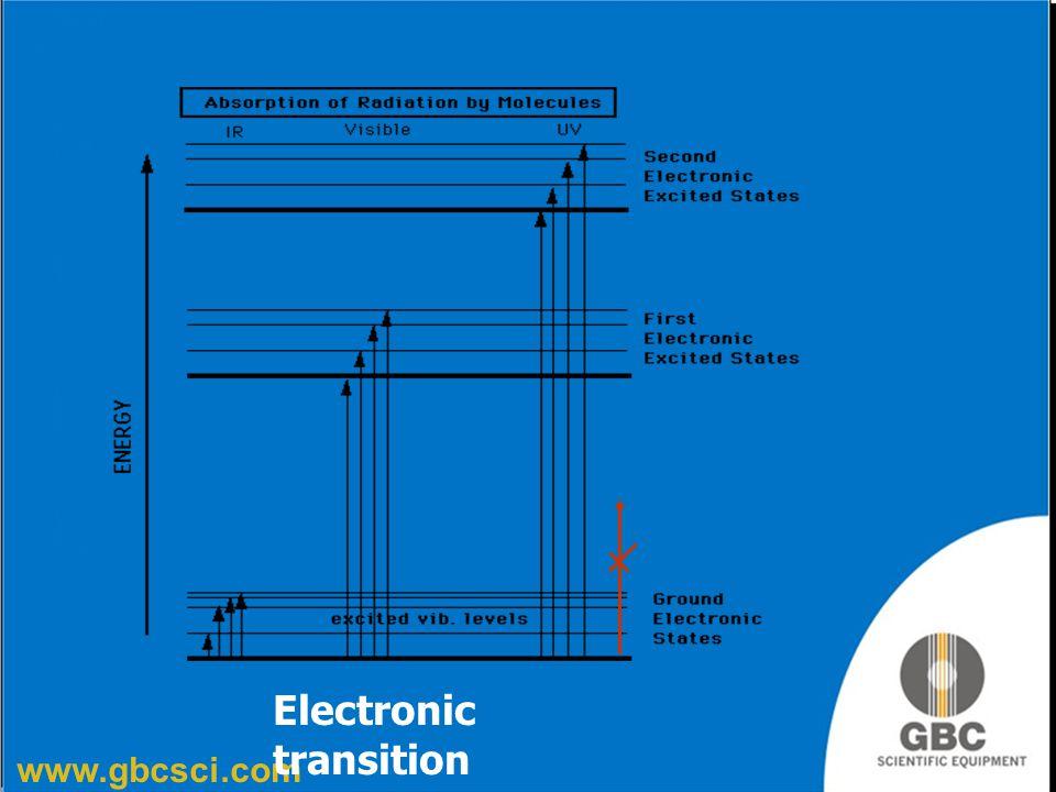 Electronic transition