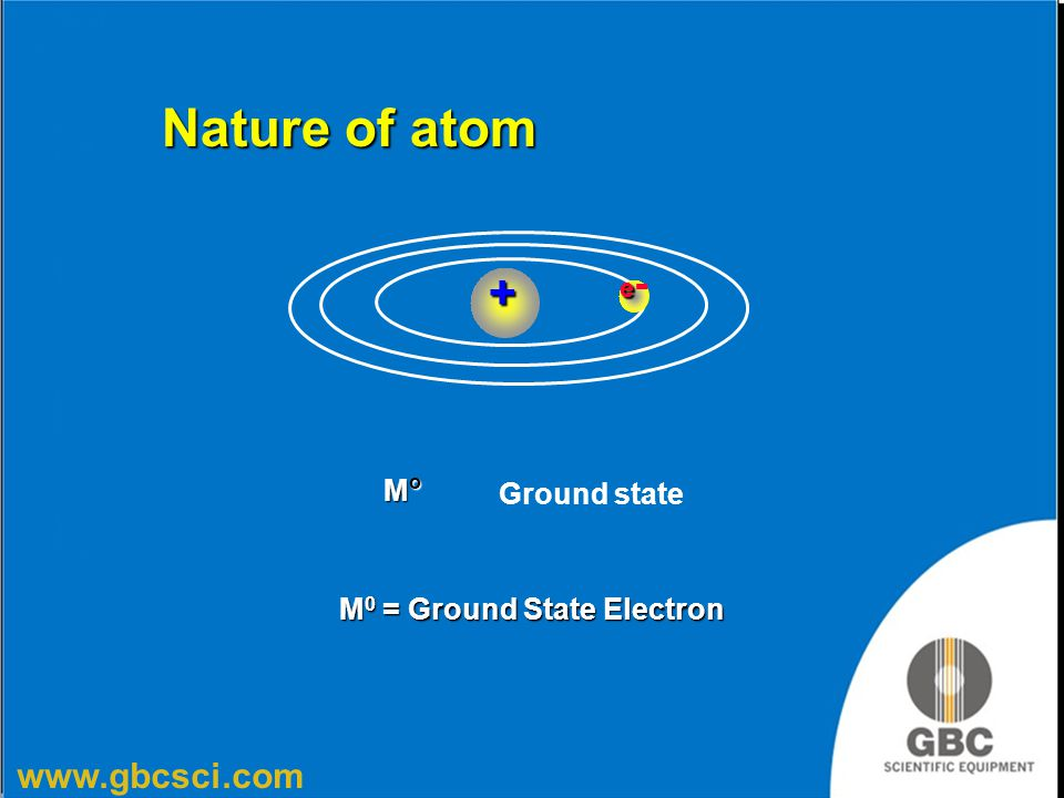 www.gbcsci.com MoMoMoMo M 0 = Ground State Electron ee-ee-+ Ground state Nature of atom
