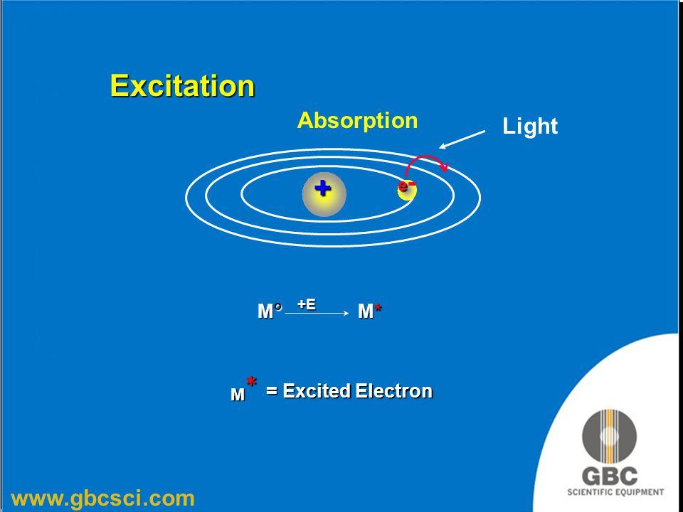 www.gbcsci.com M o M* +E = Excited Electron = Excited Electron ee-ee-+ Excitation Absorption Light M*M*M*M*