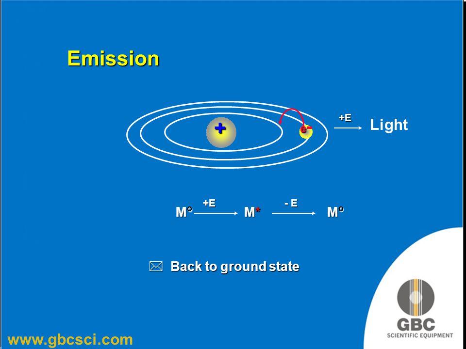 www.gbcsci.com M o M* +E * Back to ground state ee-ee-+ Emission Light +E - E MoMoMoMo