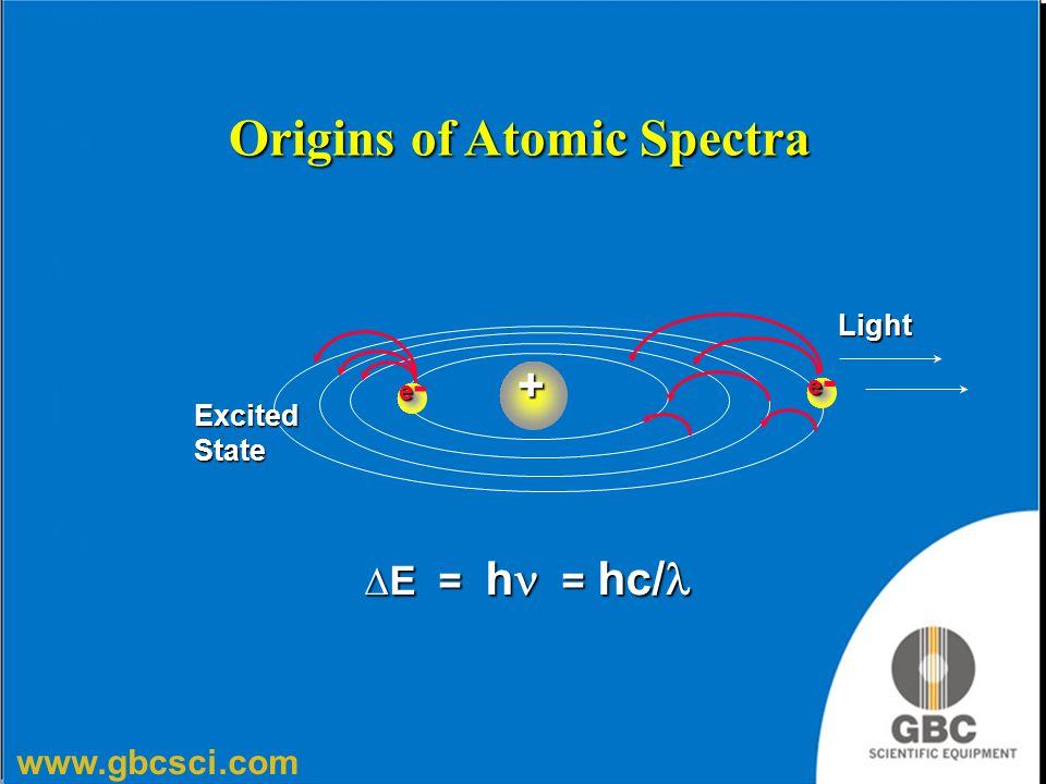 www.gbcsci.com Origins of Atomic Spectra  E = h = hc/  E = h = hc/ Light ExcitedState+ ee-ee- ee-ee-