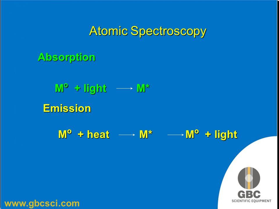www.gbcsci.com Atomic Spectroscopy Emission M o + heat M* M o + light M o + heat M* M o + light Absorption M o + light M*