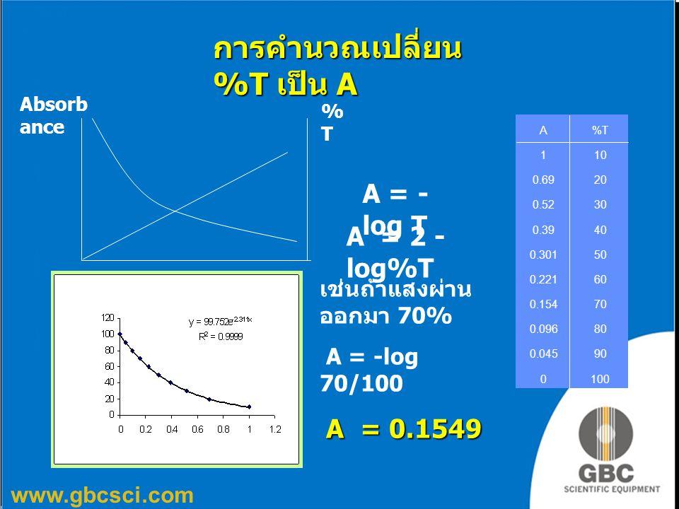www.gbcsci.com A = - log T เช่นถ้าแสงผ่าน ออกมา 70% A = -log 70/100 A = 0.1549 Absorb ance %T%T A = 2 - log%T การคำนวณเปลี่ยน %T เป็น A A%T%T 110 0.69