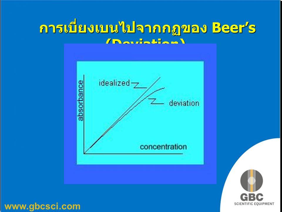 www.gbcsci.com การเบี่ยงเบนไปจากกฏของ Beer's (Deviation) การเบี่ยงเบนไปจากกฏของ Beer's (Deviation)