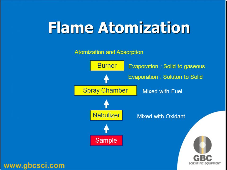 www.gbcsci.com Flame Atomization Spray Chamber Nebulizer Burner Sample Evaporation : Soluton to Solid Mixed with Oxidant Mixed with Fuel Evaporation :