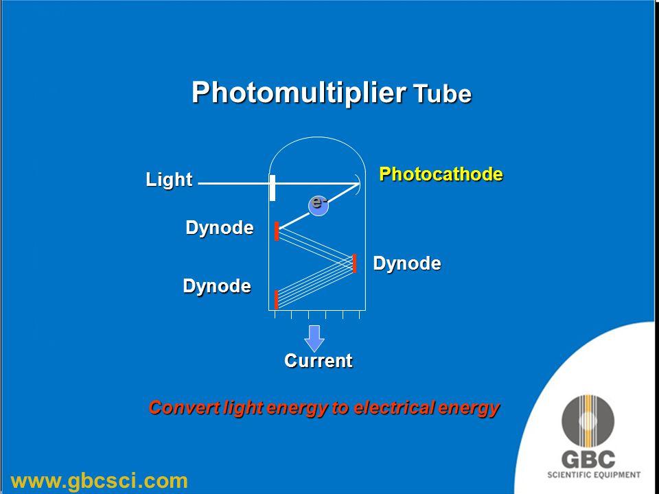 www.gbcsci.com Photomultiplier Tube e-e-e-e- Light Dynode Dynode Dynode Photocathode Current Convert light energy to electrical energy