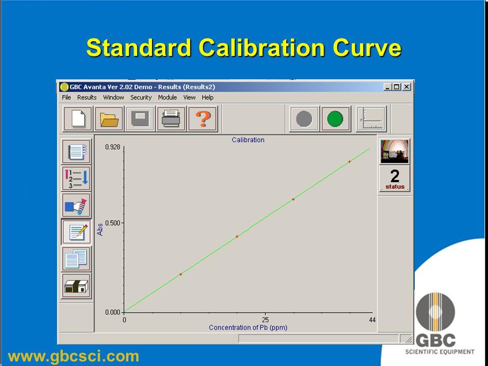 www.gbcsci.com Standard Calibration Curve