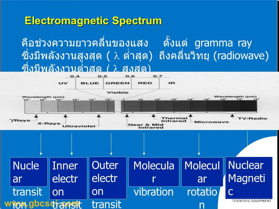 www.gbcsci.com คือช่วงความยาวคลื่นของแสง ตั้งแต่ gramma ray ซึ่งมีพลังงานสูงสุด ( ต่ำสุด ) ถึงคลื่นวิทยุ (radiowave) ซึ่งมีพลังงานต่ำสุด ( สูงสุด ) El