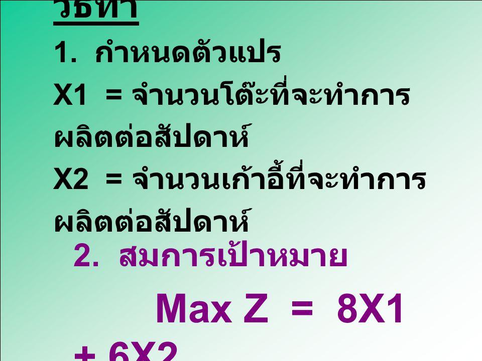 3. สร้างข้อจำกัด 4X1 + 2X2 < 60 2X1 + 4X2 < 48 4. กำหนดให้ตัวแปรทุกตัวมี ค่าไม่ติดลบ X1, X2, > 0