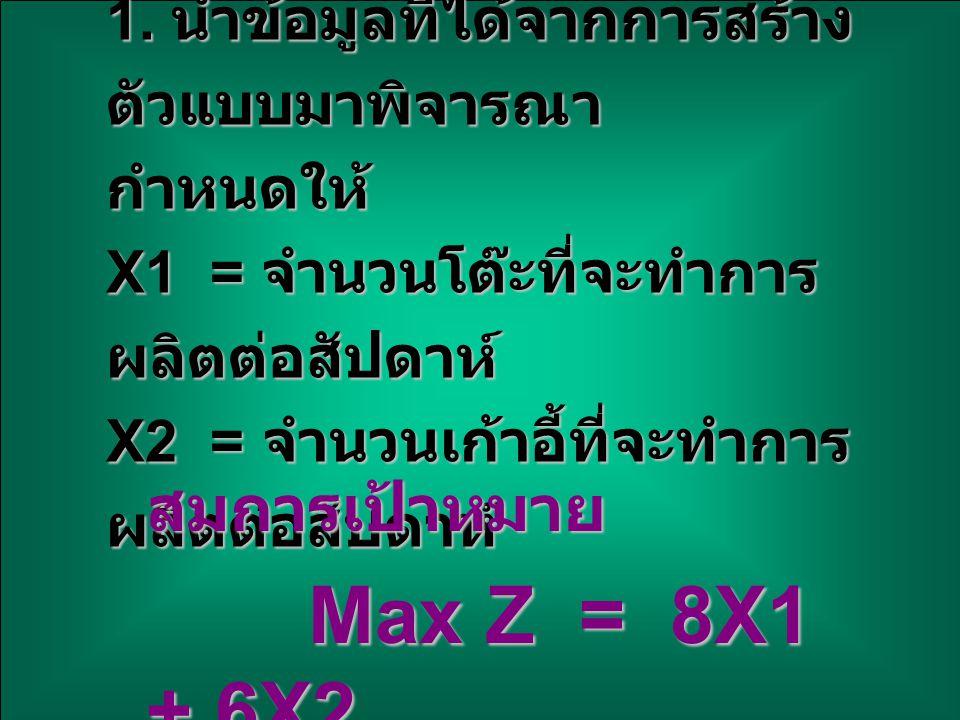 ข้อจำกัด 4X1 + 2X2 < 60 2X1 + 4X2 < 48 ข้อกำหนดของตัวแปรมีค่าไม่ติด ลบ X1, X2, > 0 2.