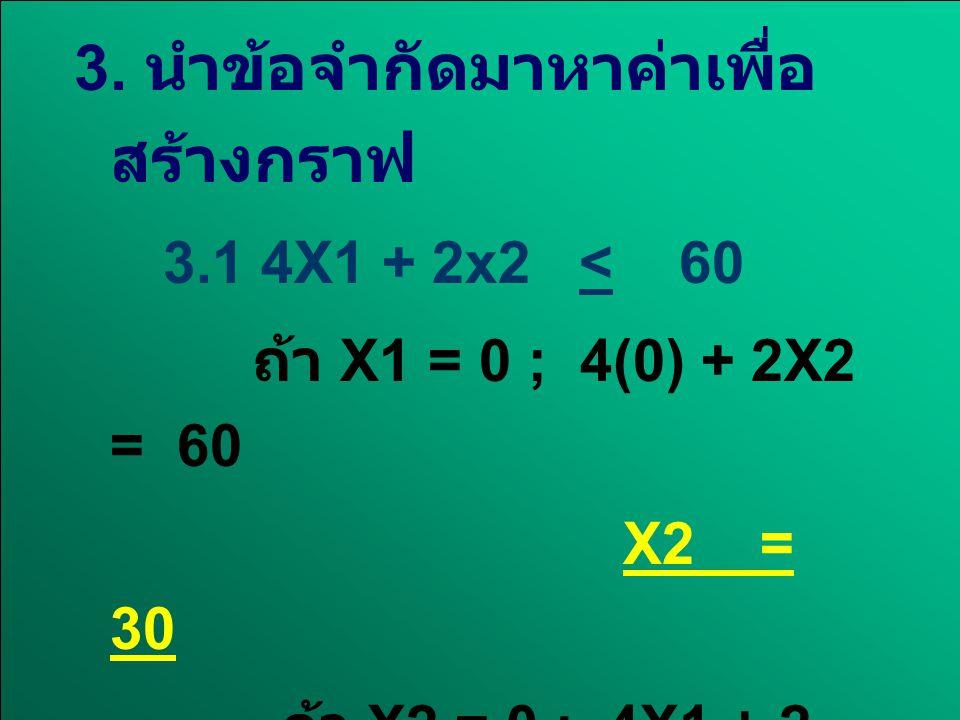 3.2 2X1 + 4X2 < 48 3.2 2X1 + 4X2 < 48 ถ้า X1 = 0 ; 2(0) + 4X2 = 48 ถ้า X1 = 0 ; 2(0) + 4X2 = 48 X2 = 12 X2 = 12 ถ้า X2 = 0; 2X1 + 4 (0) = 48 ถ้า X2 = 0; 2X1 + 4 (0) = 48 X1 = 24 X1 = 24