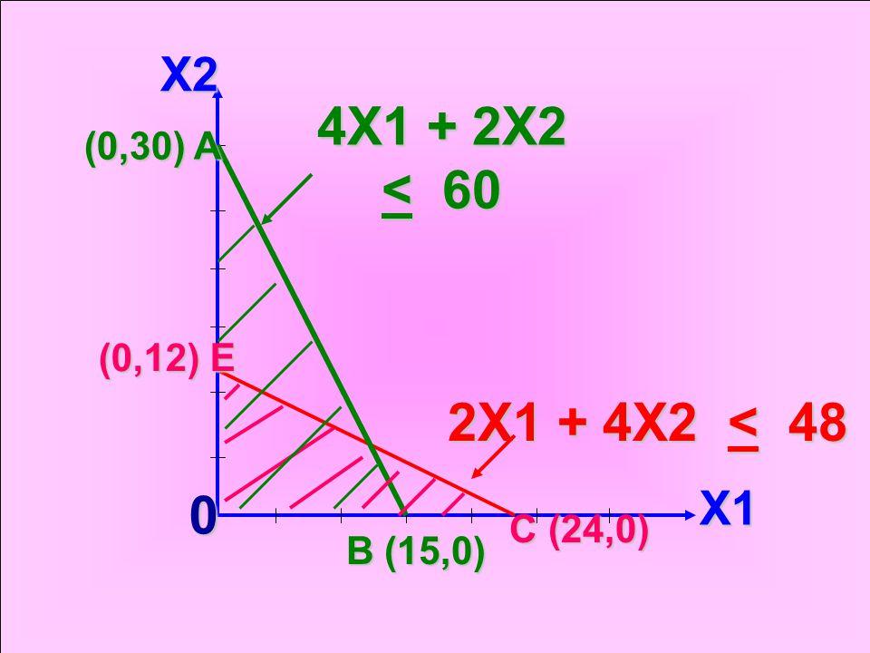 X2 X1 (0,30) A (0,12) E 4X1 + 2X2 < 60 2X1 + 4X2 < 48 D (12,6) D (12,6) 0 B (15,0) B (15,0) C (24,0)