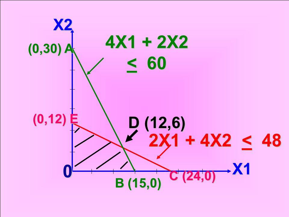 4.หาจุดตัดของสมการ ที่ จุด D 4X1 + 2X2= 60.. …. 1 2X1 + 4X2= 48 …...