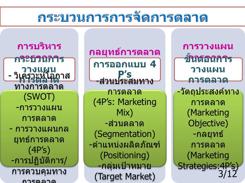 การวางแผนการบริหารการตลาด (Marketing Plan) กระบวนการดำเนินงานด้านการบริหารการตลาดอย่าง เป็นระบบ ได้แก่ การกำหนดวัตถุประสงค์ การพิจารณาหาโอกาสทาง การตลาด และ การใช้ทรัพยากรอย่างเหมาะสม แผนการตลาด (Marketing Plan) เอกสารหรือคู่มือในการปฏิบัติและควบคุมกิจกรรม ทางการตลาด ซึ่งจะต้องสัมพันธ์กับกลยุทธ์การตลาดที่กำหนดไว้ โอกาสทางการตลาด (Marketing Opportunity) ปัจจัยที่เอื้ออำนวยต่อการการดำเนินกิจกรรมทาง การตลาด ซึ่งส่งผลให้ธุรกิจสามารถสร้างกำไรและ ได้เปรียบทางการแข่งขัน 4/12
