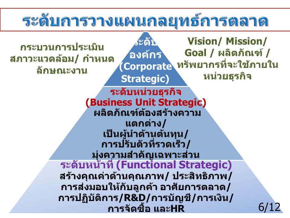 ระดับ องค์กร (Corporate Strategic) ระดับหน่วยธุรกิจ (Business Unit Strategic) ผลิตภัณฑ์ต้องสร้างความ แตกต่าง / เป็นผู้นำด้านต้นทุน / การปรับตัวที่รวดเ